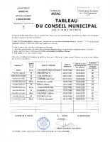 AIZAC TABLEAU DU CONSEIL MUNICIPAL 26-05-2020